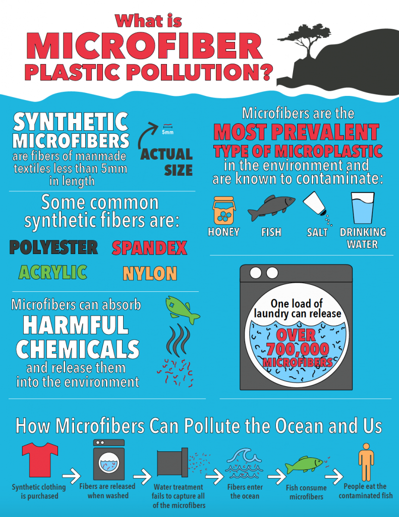 """This colorful infographic is titled """"What is Microfiber Plastic Pollution?"""" It looks like it's set underwater and has many colorful facts about microfibers."""